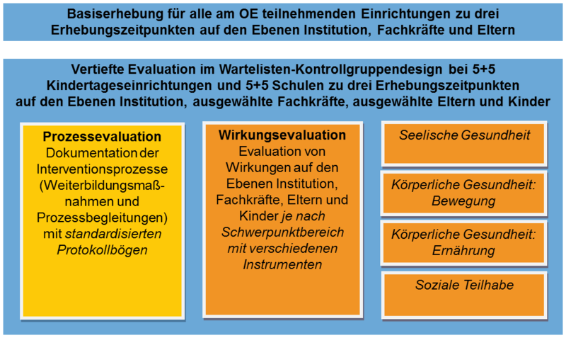 Evaluationsdesign der Basiserhebung